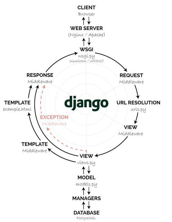 Django-work-flow