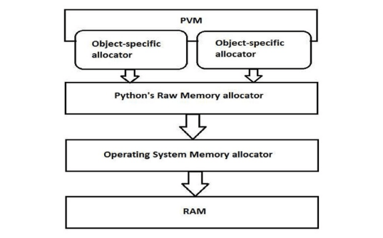 allocation-of-memory-by-pvm